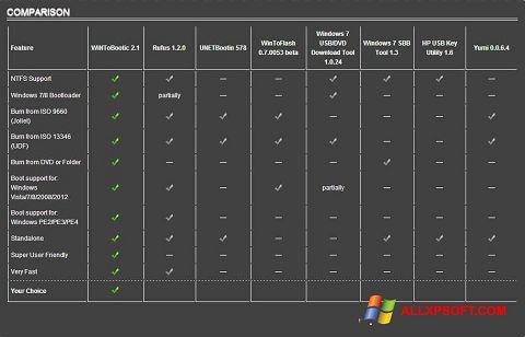 Posnetek zaslona WiNToBootic Windows XP